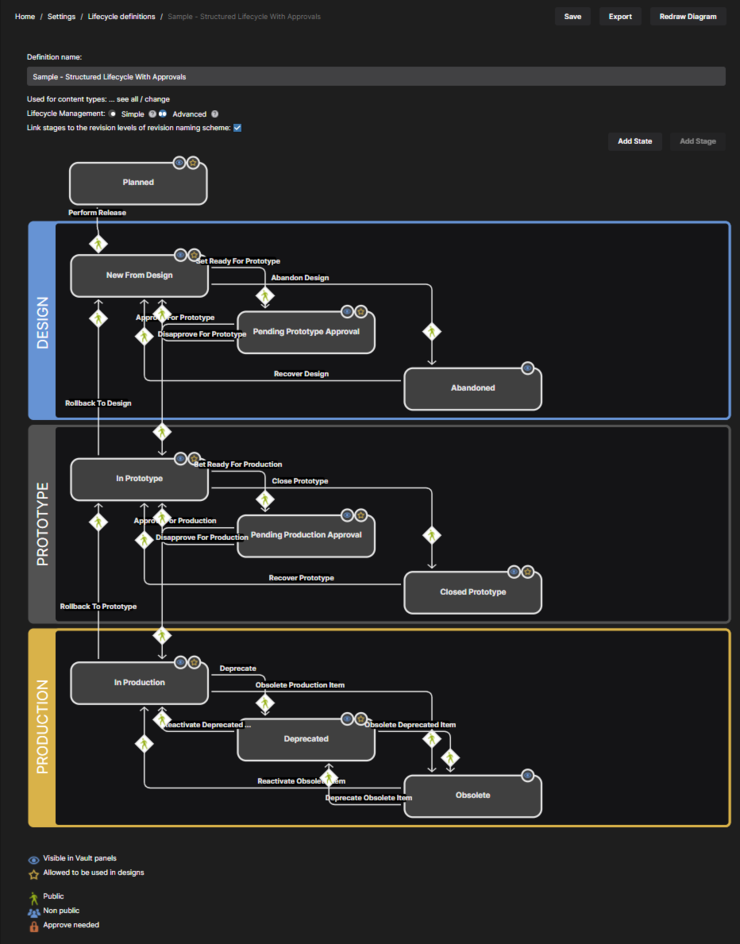 Define your lifecycle definitions in a visual way with graphical objects representing the stages, states, and transitions.