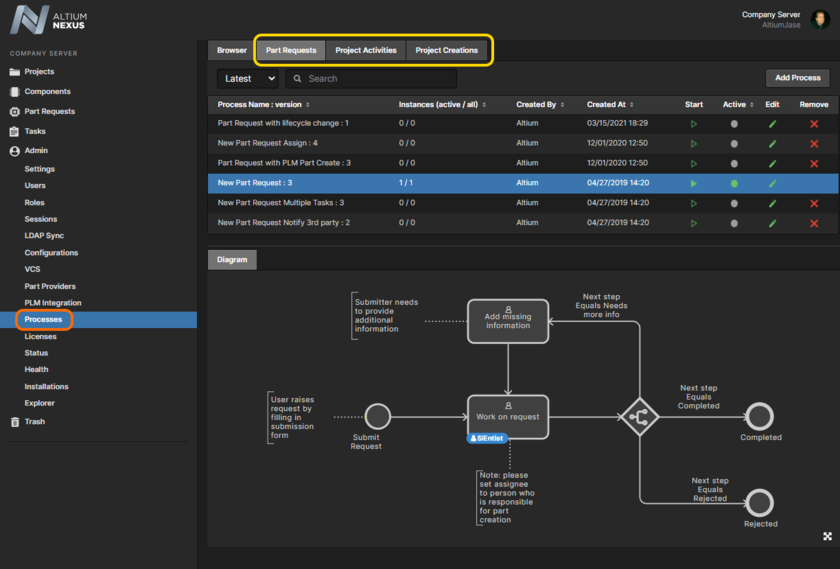 Create and manage process workflows for the three supported areas of the software - shown here are examples provided for the Part Requests area.