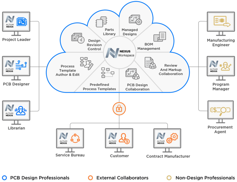 Coupling the Altium NEXUS client to the NEXUS Server Workspace delivers powerful content management and workflow solutions.