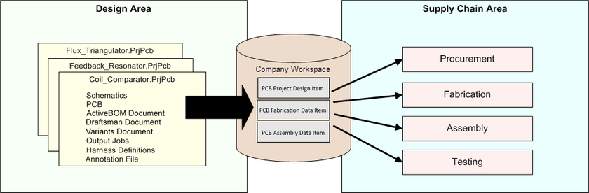 Generated data from a board design is securely stored in the Workspace within revisions of project-related Items. This high-integrity data is then used by the supply chain to build the required revision of the product.