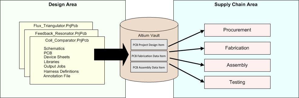 Generated data from a board design is securely stored in the vault within revisions of project-related Items. This high-integrity data is then used by the supply chain to build the required revision of the product.