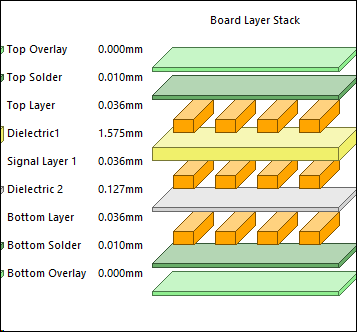Example of a typical Board Layer Stack screenshot.