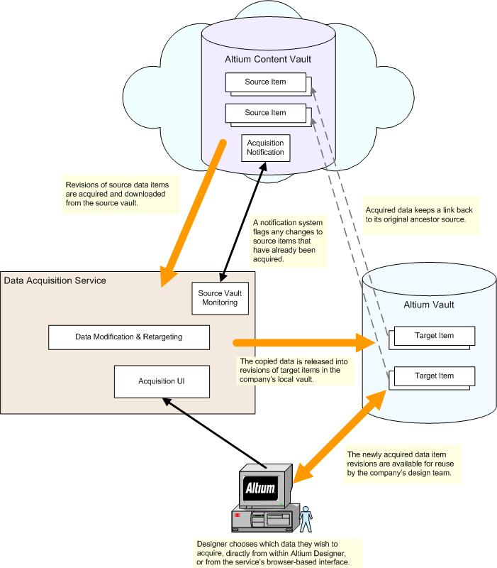 Principles Of Data Acquisition : Data acquisition service online documentation for altium