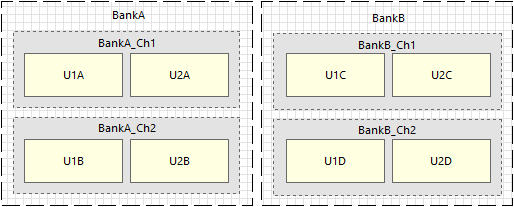 For the 2x2 channel design shown in the image, a total of 6 rooms will be created - one for each of the 2 Banks  and one for each of the 4 lower level channels.