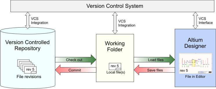 Simple diagram of how Altium Designer interfaces to a Version Control System (VCS)