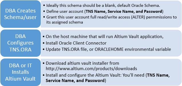 Installation | Altium Vault 3 0 User Manual | Documentation