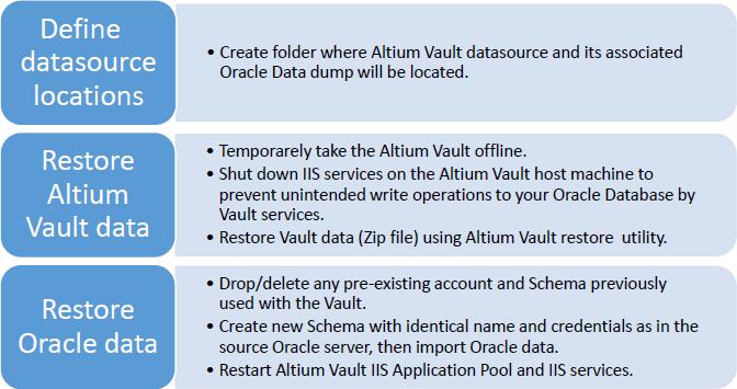 Restore | Altium Vault 3 0 User Manual | Documentation