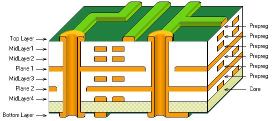 由单个芯板、多个预浸料层构成的8层PCB。