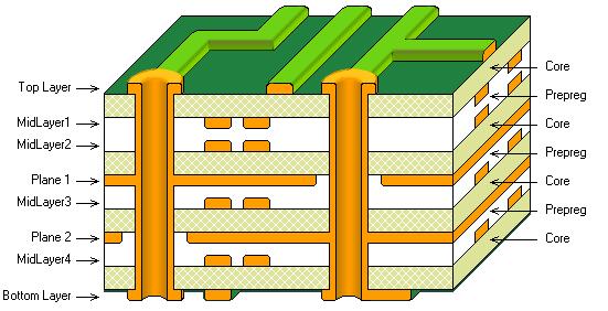 偏向外层对的8层电路板。