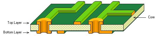 带电镀通孔和阻焊层的双面PCB。
