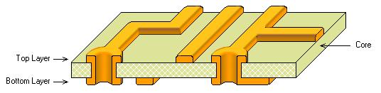 带电镀通孔的双面PCB。