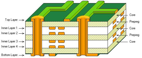 典型的6层PCB叠层(顶层)和不可能的过孔布局。