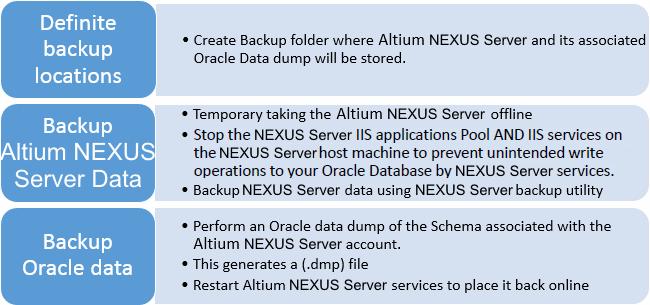 Backup | Altium NEXUS 1 0 User Manual | Documentation