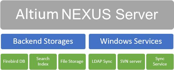 Restore | Altium NEXUS 1 0 User Manual | Documentation