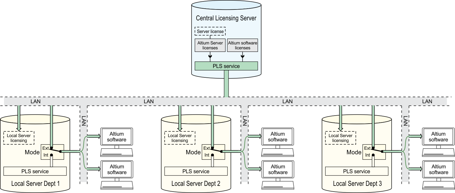 Private License Service Online Documentation For Altium Products Network Diagram Internetbased Servers Scenario 4 With Internet The Central Licensing Server Is Set To Local Pls Mode And No Authentication Are Externals Where Their Assigned