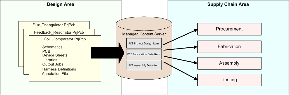 Generated data from a board design is securely stored in the managed content server within revisions of project-related Items. This high-integrity data is then used by the supply chain to build the required  revision of the product.