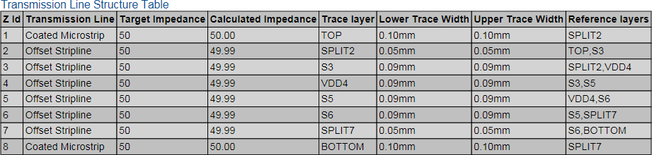 A placed Transmission Line Table with a range of cell formatting.