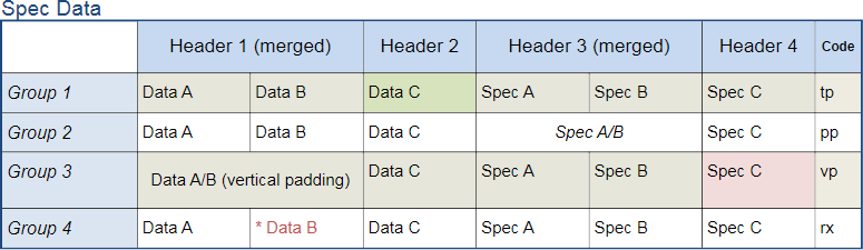 A placed Table with a range of cell formatting.