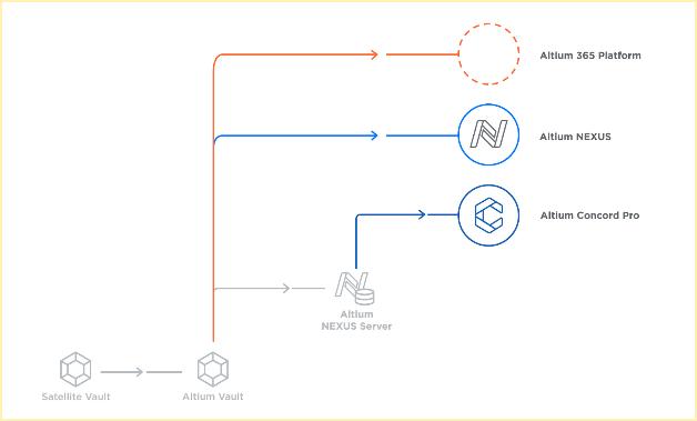 FAQs | Altium Designer 19 0 User Manual | Documentation