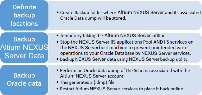 High level overview of the Altium NEXUS Server and Oracle database backup procedure.