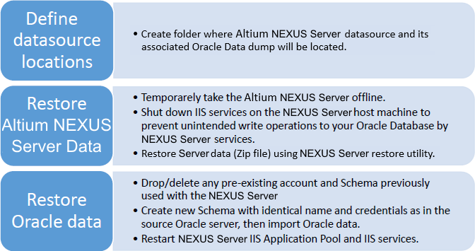 High level overview of the Altium NEXUS Server and Oracle database restore procedure.