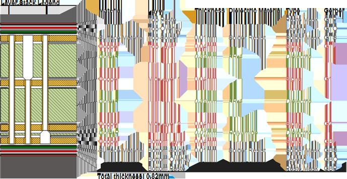 Размещенный вид Layer Stack Legend с двумя конструкции платы с двумя внутренними слоями и глухими переходами с обратным высверливанием.