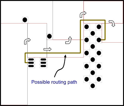 A rectilinear router divides the pace into rectangular zones, which were then used to find a route path.