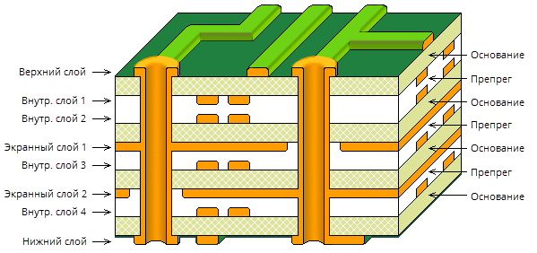 3D layer stack cutaway, 8 layer board, outer layer pair bias