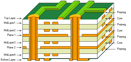3D layer stack cutaway, 8 layer board, inner layer pair bias