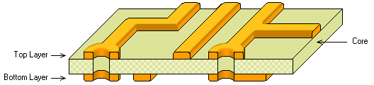 Double-sided PCB, not plated through holes, cut-away view