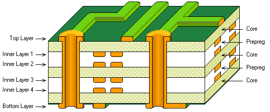 3D layer stack cutaway, 6 layer board, outer layer pair bias