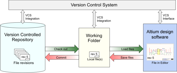 Concept image showing how the files are managed by the Subversion Version Control System