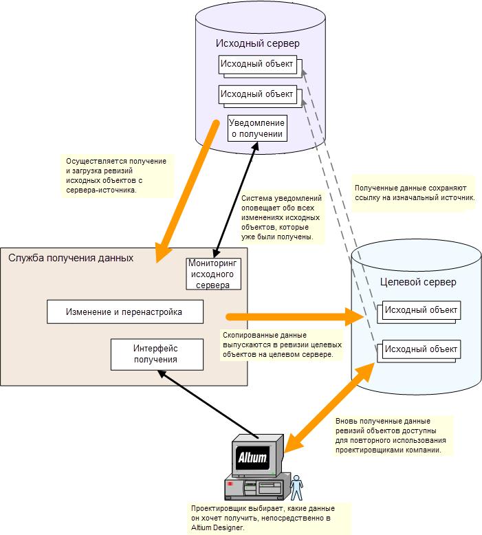 Концепция получения данных сервера.