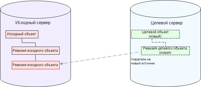 Сценарий 1 – получение данных в первую ревизию нового целевого объекта.