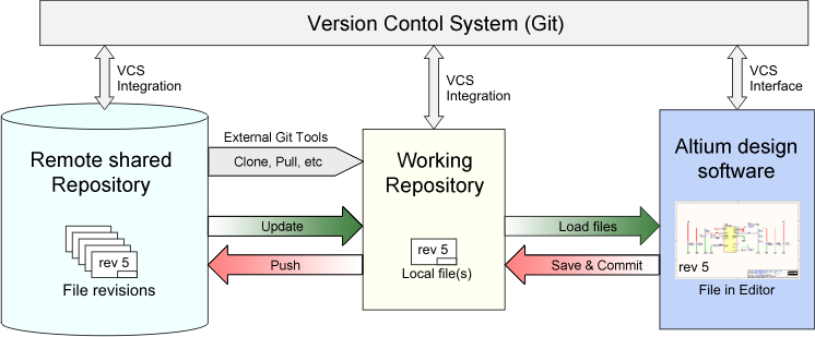 Concept image showing how the files are managed by the Git Version Control System