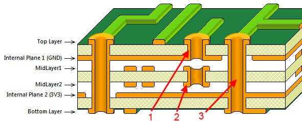 The three types of vias that can be created: blind (1), buried (2) and thru-hole.