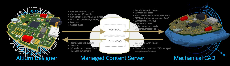 Direct Ecad Mcad Design With Altium Codesigner Altium Nexus 3 2 Þニュアル Þニュアル