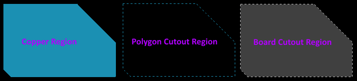 Examples of the various types of placed region objects