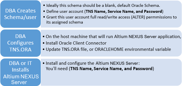 High level overview of the Altium NEXUS Server and Oracle database installation procedure.