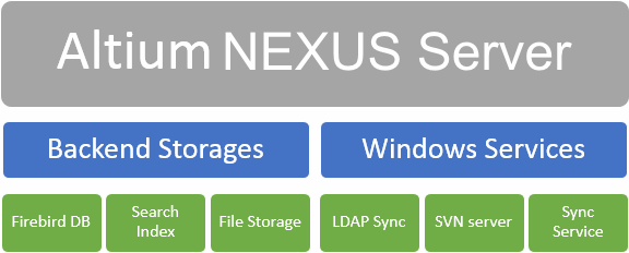 High-level overview of the Altium NEXUS Server architecture. The Backend Storages of Altium NEXUS Server contains most of the customer binary data, while the Windows Services is a collection of supporting services.