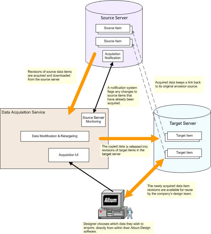 The concept of server data acquisition.