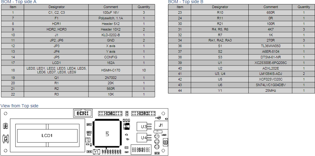 A Bill Of Materials table split over two BOM objects. In the above example, the BOM content is filtered to include the items from the Top side BoardAssembly View.